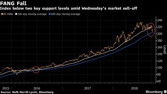 FANGs Sink Amid Broad U.S. Stock-Market Selloff