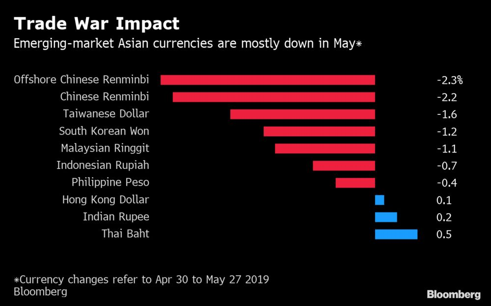Investors Scour Emerging Markets in Search for Trade War Gains