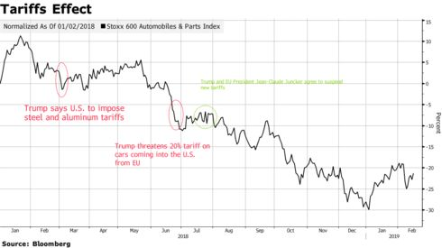 Tariffs Effect