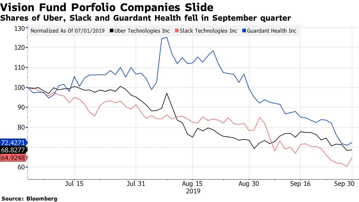 Акции Uber, Slack и Guardant Health упали в сентябрьском квартале