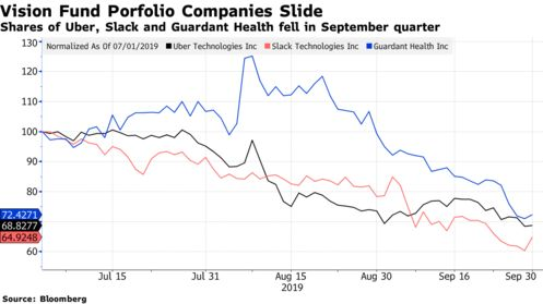 Shares of Uber, Slack and Guardant Health fell in September quarter