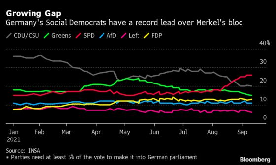 Merkel Heir Plays Security Card to Rescue Bid for Chancellor
