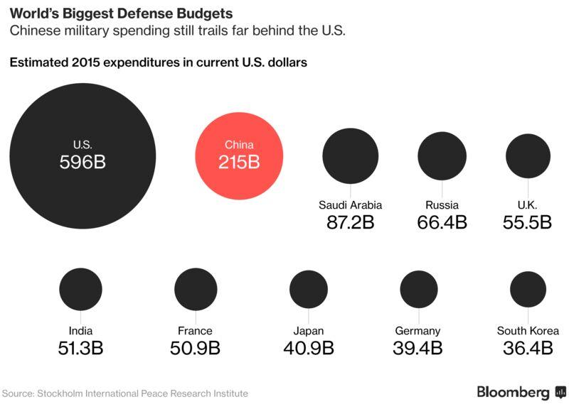 比较中美军费增长 - 晨枫 - 晨枫小苑