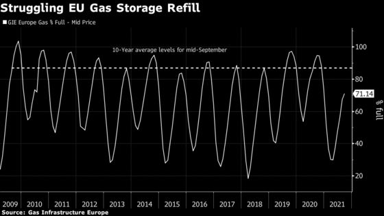 Europe Faces Bleak Winter Energy Crisis Years in the Making