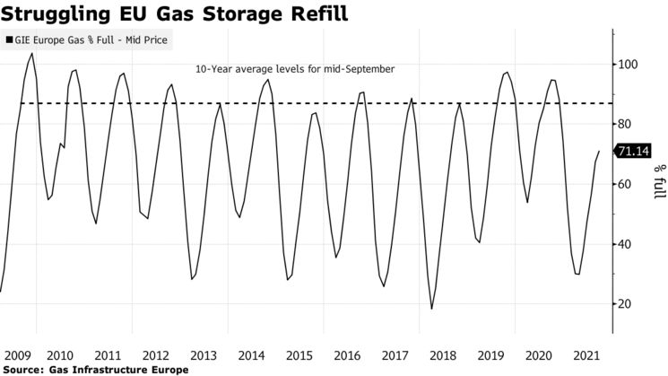 Struggling EU Gas Storage Refill
