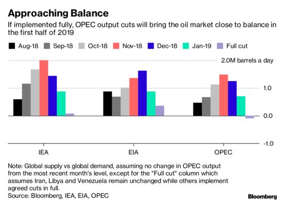The Big Oil Agencies' Verdict on OPEC+ Pact: Glut Averted