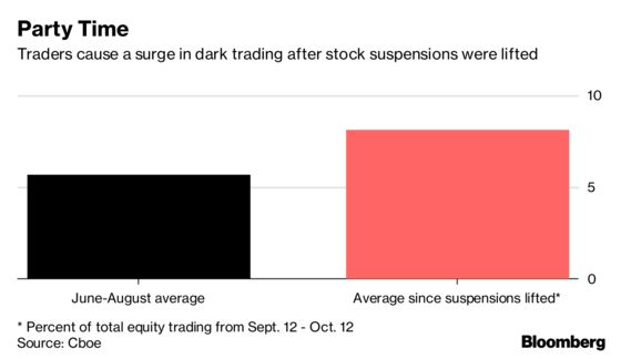 Traders Return to Shadows as Dark Deals Jump on Softer MiFID