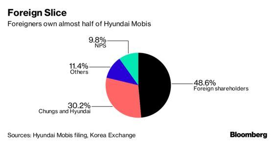 Hyundai Motor Caves in to Elliott, Scraps $8.8 Billion Deal