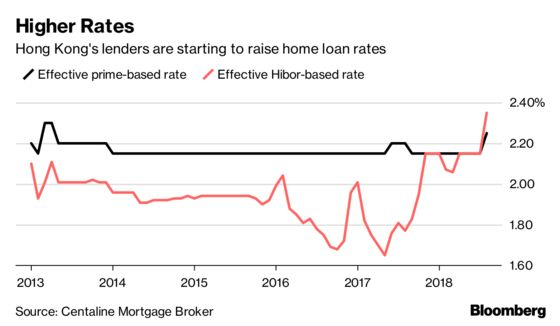 Hong Kong Mortgage Rates Rise Most Since 2013