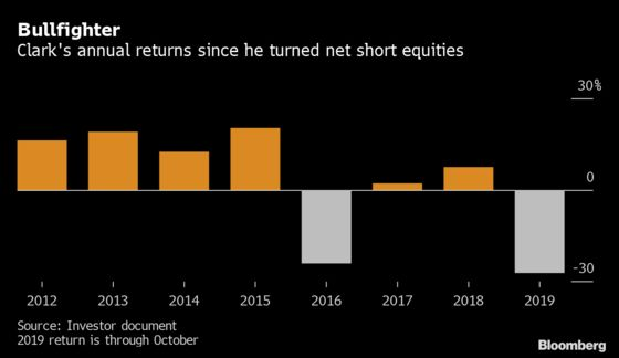 Hedge-Fund Bear Clark Ups Short Bets to Record as Losses Mount