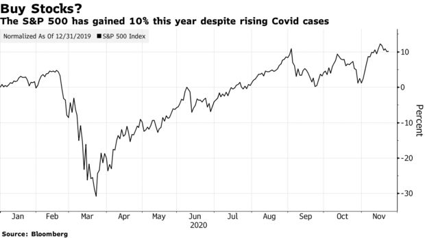The S&P 500 has gained 10% this year despite rising Covid cases