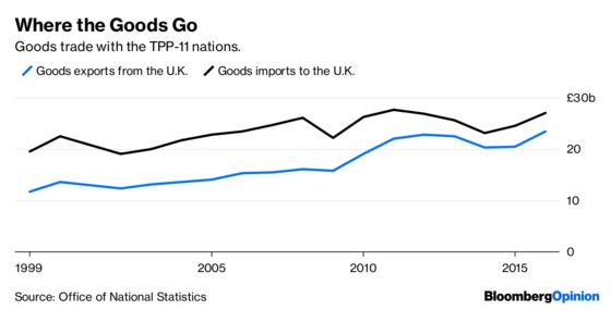 A Brexit Trade Deal With Asia Isn't so Outlandish