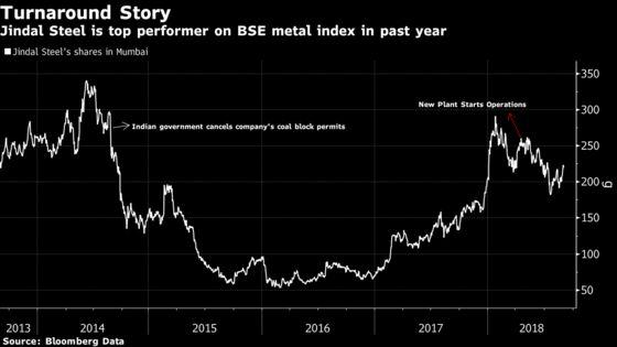Steel Major Jindal Studies Breakup as $6 Billion Debt Weighs