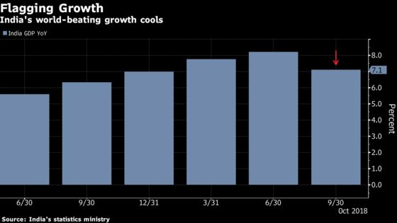 Indian Central Bank Softens Hawkish Tone as Inflation Cools