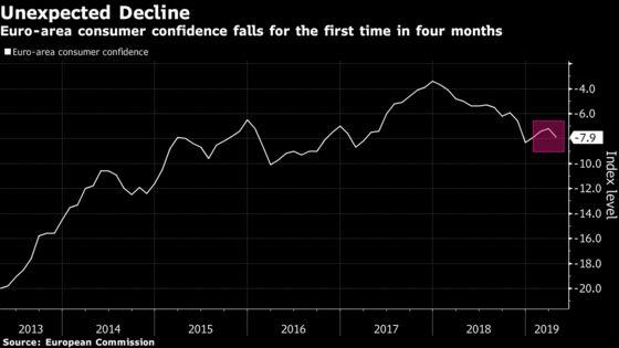 Euro-Area Consumer Confidence Unexpectedly Declines