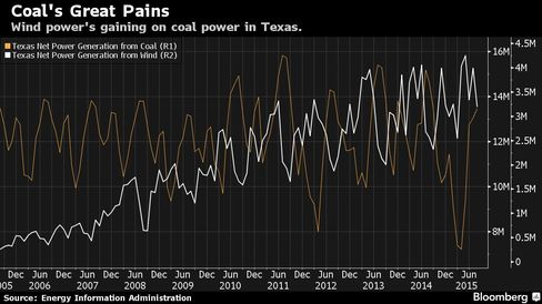 Wind power's gaining on coal power in Texas.