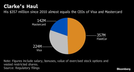 CEO Made $357 Million From Small Businesses, $3.50 at a Time