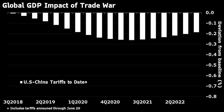 relates to U.S. Set to Delay More China Tariffs Ahead of Trump-Xi Meeting