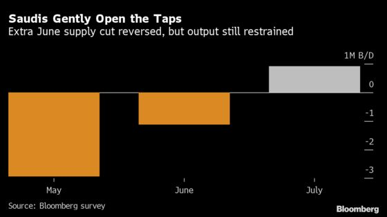 OPEC Raised Supply Last Month as Gulf Nations Ended Extra Cuts