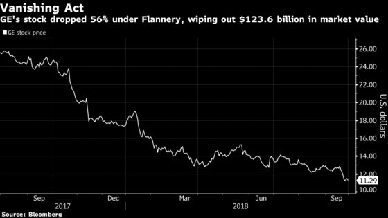 GE Ousts Flannery After Slump, Names Lawrence Culp CEO