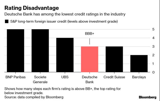 Deutsche Bank's Funding Costs Show Its Struggle to End Vicious Circle