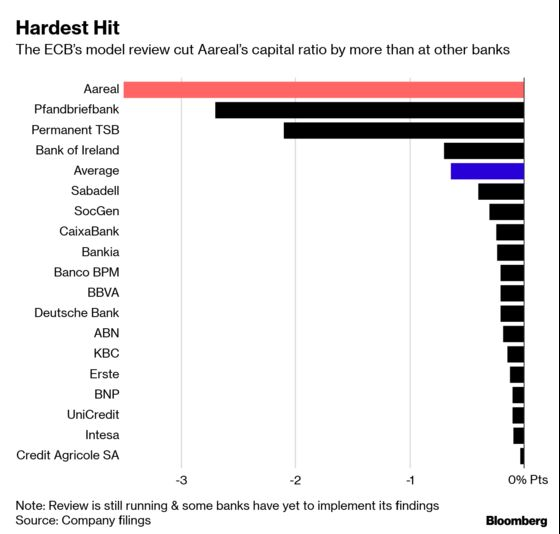 Germany's Aareal Bank Hit Hardest in ECB Risk Reality Check