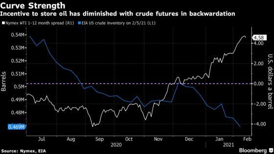 Oil's Rebound Is Draining Storage Tanks Across the Americas