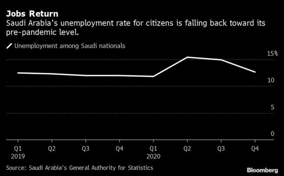 Saudi Unemployment Fell in Fourth Quarter As Virus Slowed