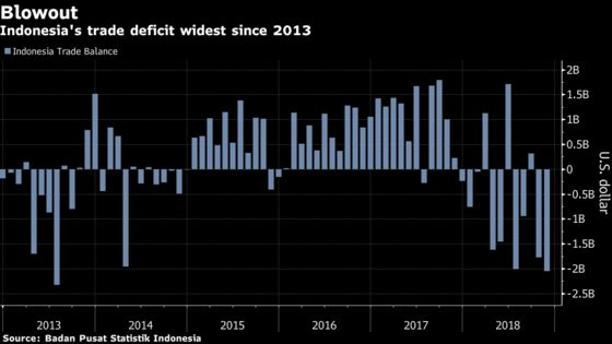 Indonesia's Trade Deficit Balloons to Five-Year High
