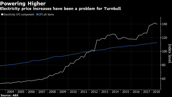 Why a Strong Economy Is Doing Nothing for Australia's Turnbull