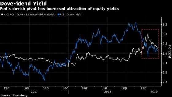 Global Equities Still Better Value Than Bonds, Lazard Asset Says