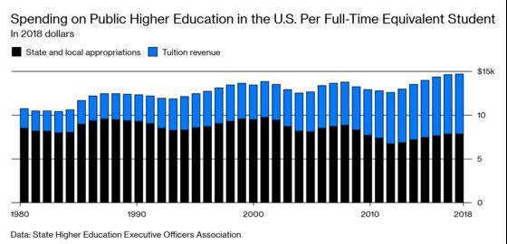 With Millennials Graduating, Gen Z May Face Lighter College Debt