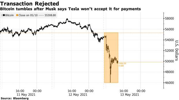 Bitcoin tumbles after Musk says Tesla won't accept it for payments