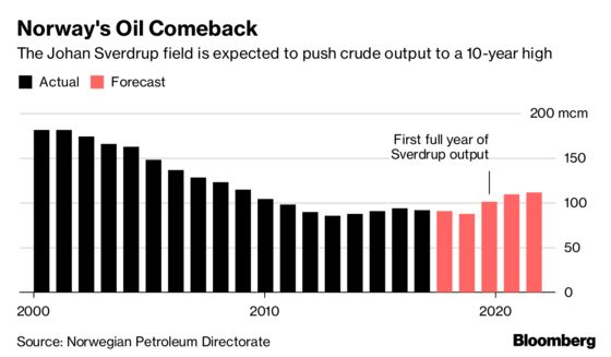 How the Oil Crisis Gave Norway's Giant Field a $10 Billion Boost