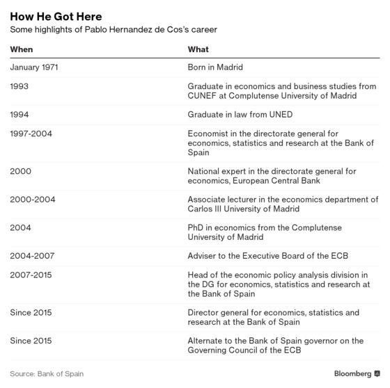 Spain Nominates Career Central Banker De Cos for Governor