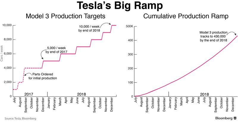 Tesla's production targets