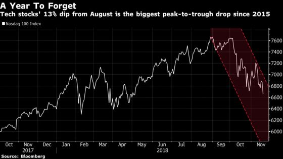 Here's What Wall Street Hopes Will Stem the Sell-Off in Equities
