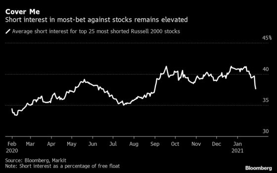 Short-Covering Frenzy More Concentrated Than Stock Moves Suggest