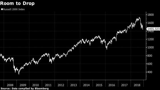 JPMorgan Small-Cap Guru Says Avoid Cyclicals, Short U.S.