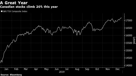 Real Matters' 282% Rally Leads Canadian Stocks This Year