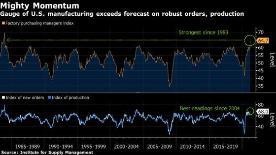 U.S. Manufacturing Surges Most Since 1983, Underscoring Rebound