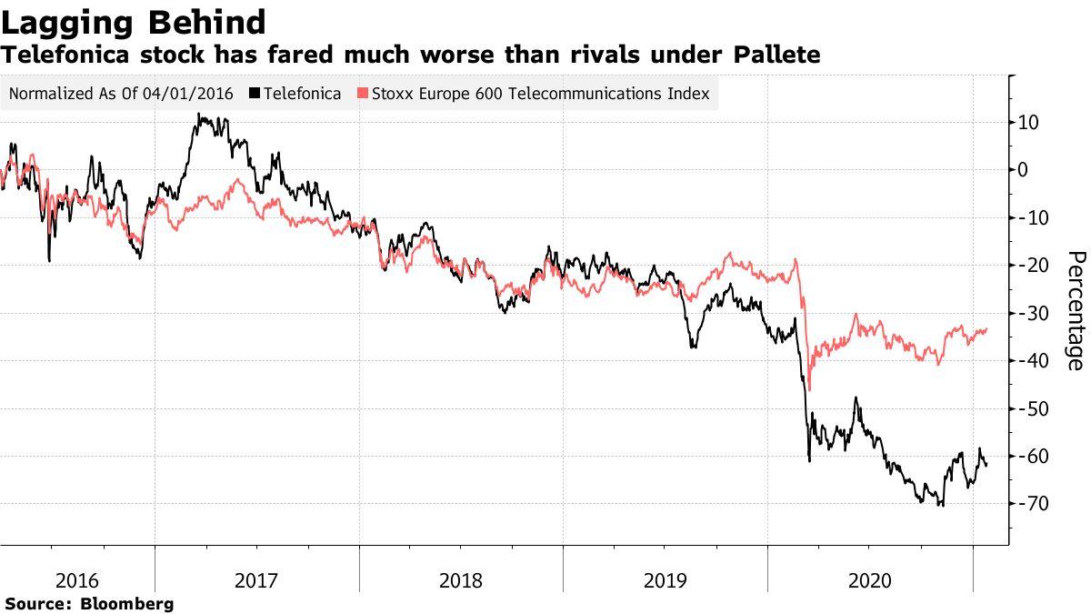 Las acciones de Telefónica tuvieron un desempeño significativamente peor que los competidores bajo Pallete