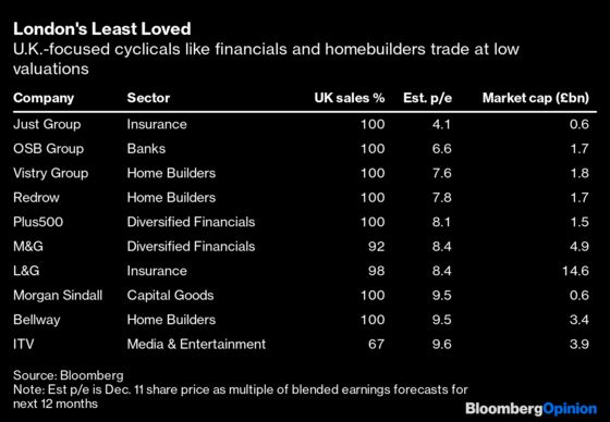 The U.K.'s Least-Loved Stocks Face Their Reckoning