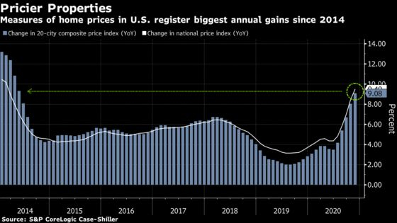 Home Prices in U.S. Cities Rise at Fastest Pace Since 2014