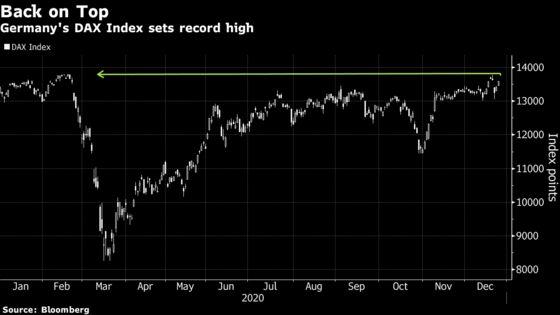 German DAX Reaches Record, Leads Gains Across European Equities