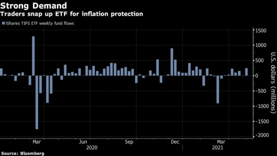 Bond Market's Inflation Bulls Get Powell Go-Ahead to Double Down