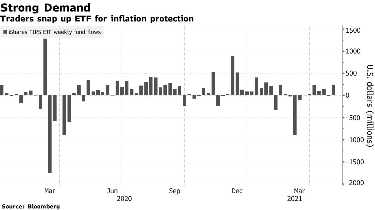 Traders take ETFs to protect against inflation