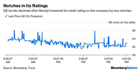 GEDowngrade Powers Up Debt Headwinds