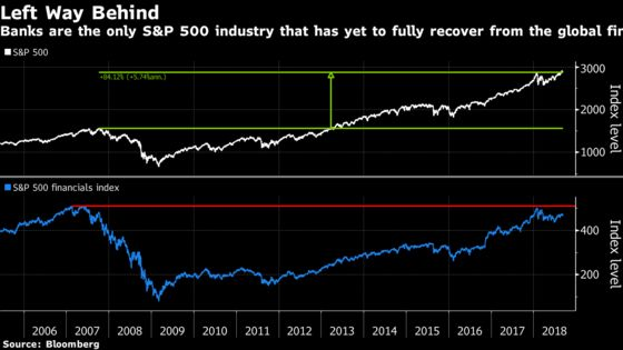 A Decade After Lehman Collapse, Investors Still Shun Bank Stocks