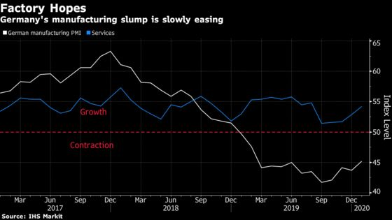 German Economy Puts 2019 Pain Behind With Better New Year